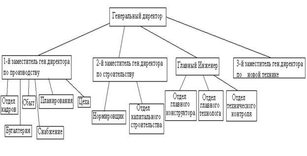 Отчет о производственной практике на ЗАО Системы теплообеспечения  1 Структура управления производством служба автоматизации и её задачи