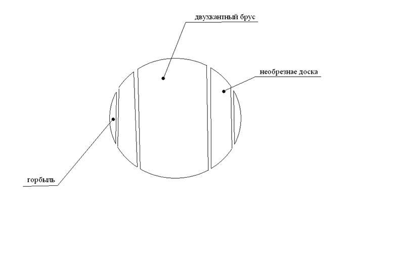 Технология деревообработки Схема распиловки бревна После окорки брёвна поступают в лесопильную раму 1 го ряда где бревно распиливается на двухкантный брус и необрезные доски