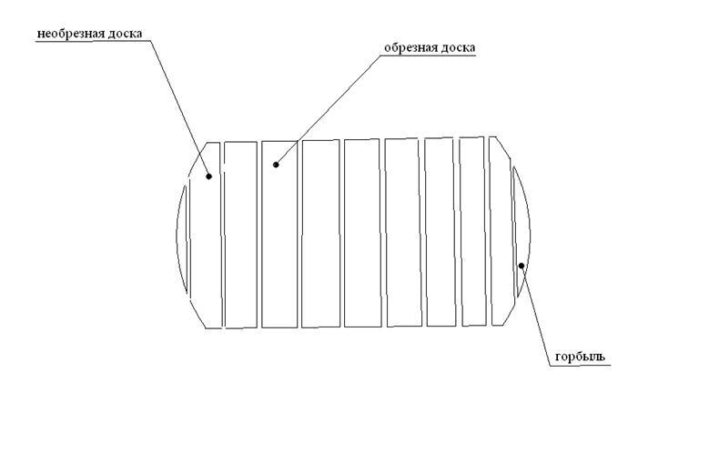 Технология деревообработки Схема распиловки бревна Брусоперекладчик накопитель поштучно выдаёт брус в автоманипулятор который ориентирует его по центру постава и подаёт в лесопильную раму 2 го ряда