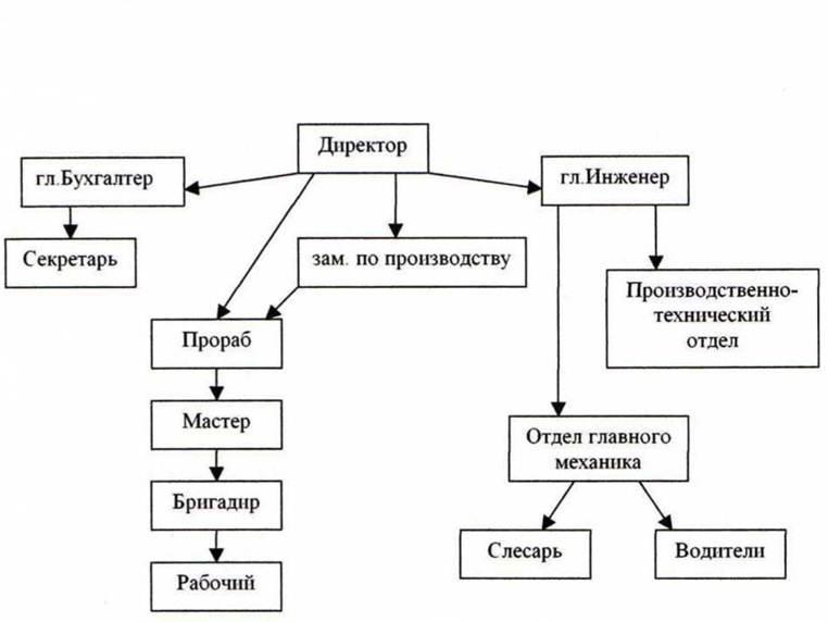 Отчёт о прохождение производственной практики в ООО СИЗИФ  1 1 Структура предприятия