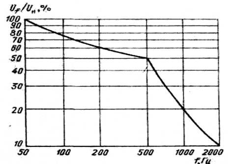 Отчёт по ознакомительной практике на СП ООО Инвертор   33 мм рт ст