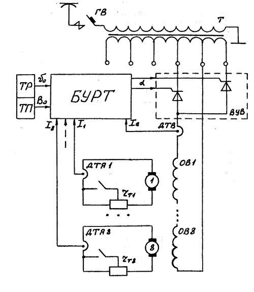 Схема торможения вл80с
