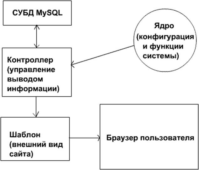 Отчет по квалификационной практики на предприятии ООО Аверс  Схема работы сайта gif