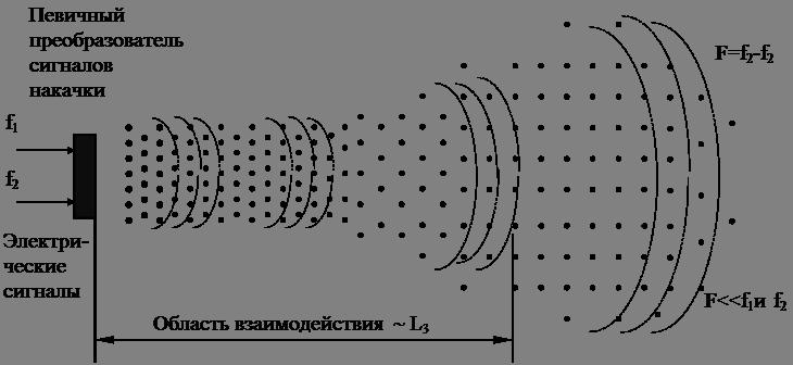 Параметрическая антенна и взаимодействия нелинейных волн  Интенсивность первичных волн должна быть достаточной для того чтобы сделать среду нелинейной При взаимодействии первичных волн накачки в нелинейной среде