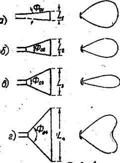 Характеристика рупорной антенны