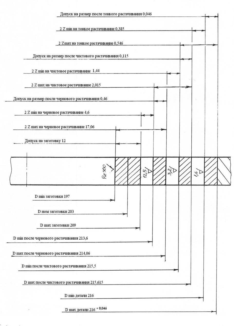 Схема расположения припусков и допусков фото 134