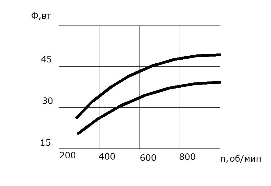 Изучение технологических параметров процесса резания  3 Разработанная методика позволяет установить область режимов при которых возможна надёжная эксплуатация режущего инструмента