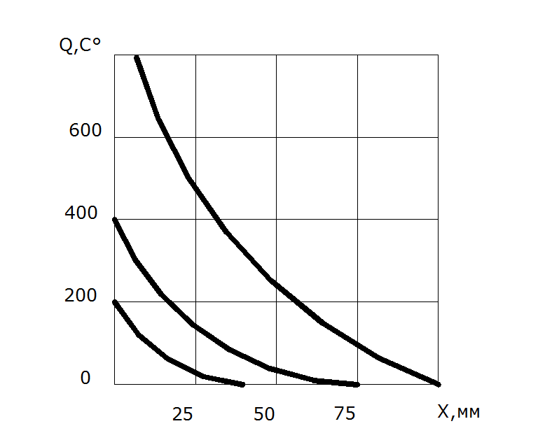 Изучение технологических параметров процесса резания  Рисунок 8 График зависимости теплового потока от толщины пластины