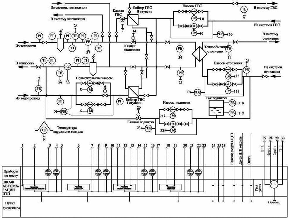 Типовая инструкция по эксплуатации электродвигателей в