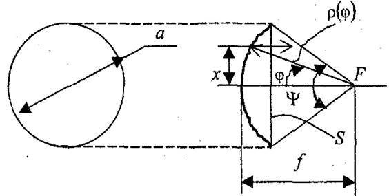 радиус раскрыва двухзеркальной антенны