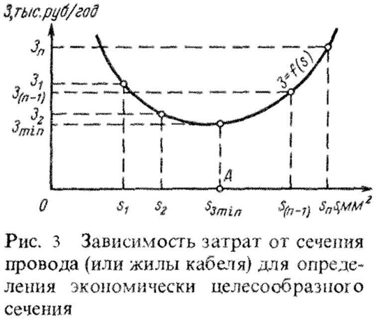 Зависимость затрат от сечения для определения экономически целесообразного сечения.bmp