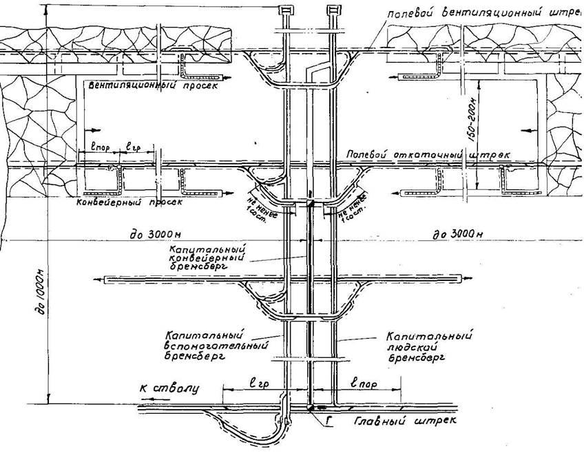 Диаграмма натяжения конвейера конвейеры в лесном