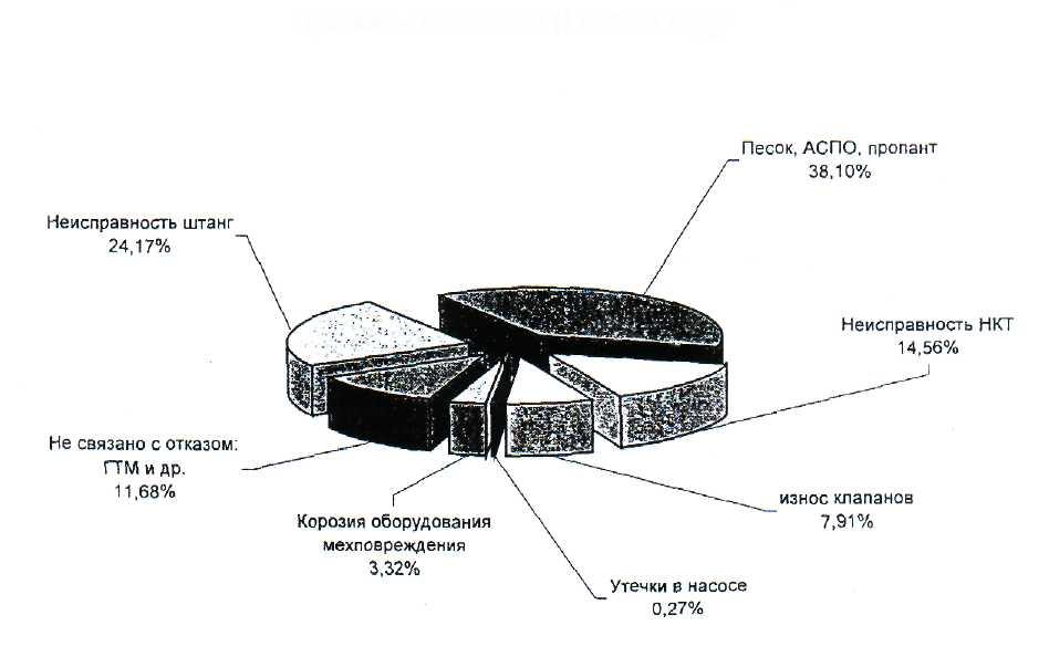Штанговые скважинные насосы для подъема жидкости из нефтяных  Из рисунка 20 видно что песок АСПО и пропант являются основными причинами отказов штанговых скважинных насосов Для предотвращения отказов на насосах