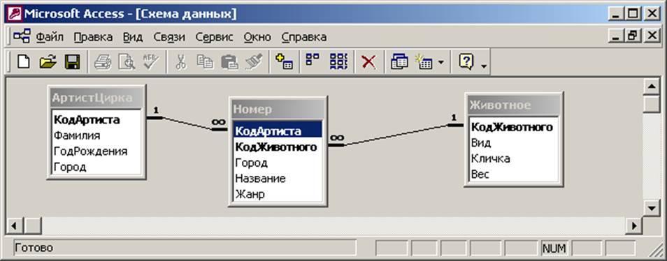 Проектирование базы данных Цирк Контрольная работа №  Контрольная работа № 2 ИТЭ 2006 7 весна