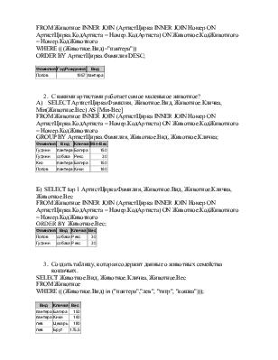 Проектирование базы данных Цирк Контрольная работа №