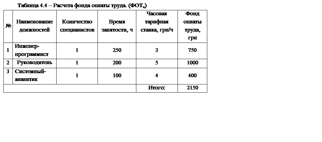 Графический редактор d сцены для системы визуализации  Подпись Таблица 4 4 Расчета фонда оплаты труда ФОТо № Наименование должностей