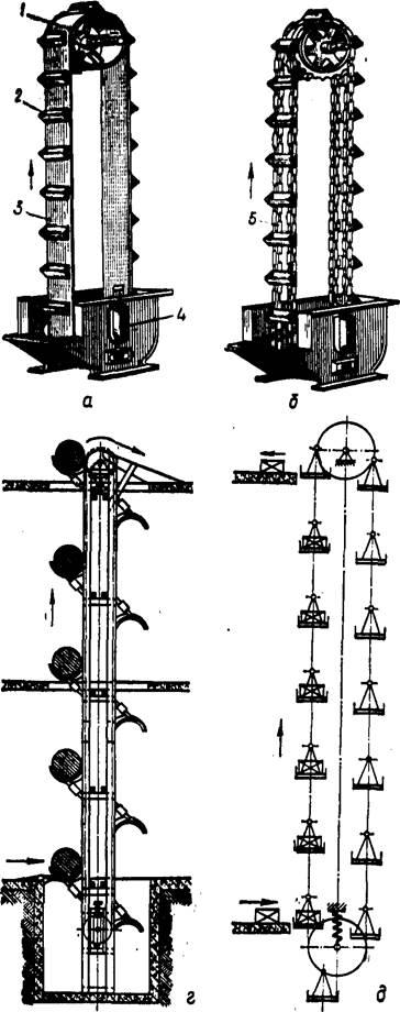 Виды и устройства элеваторов система ленточных транспортеров