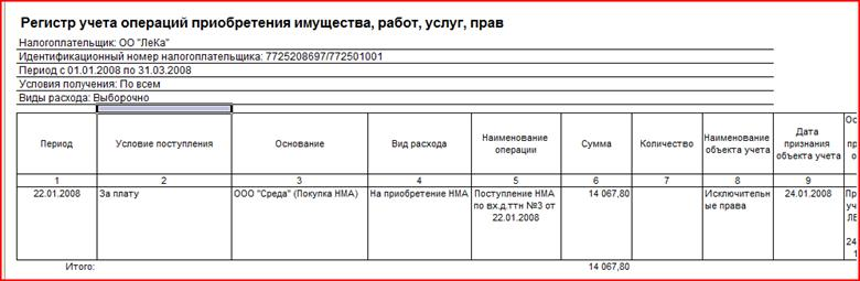 Налоговый регистр по учету приобретенных товаров работ и услуг аутсорсинг снабжения