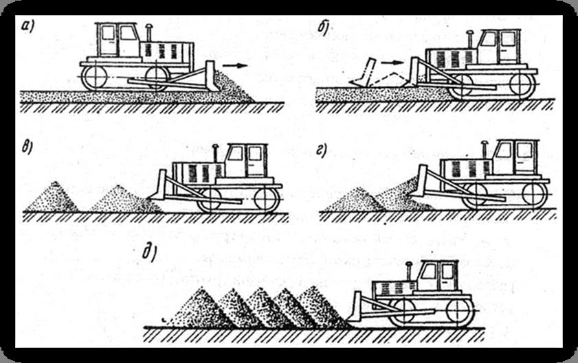 Виды землеройных устройств с фото или рисунками