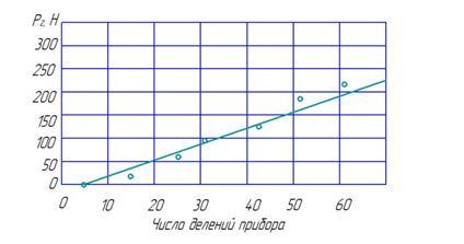 график 1 лаб 3.jpg