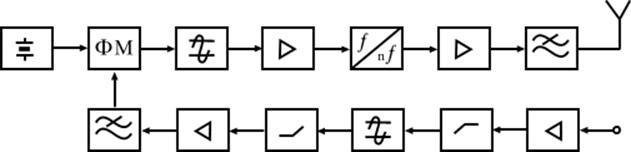 стабильная схема радиопередатчика на фм диапазон