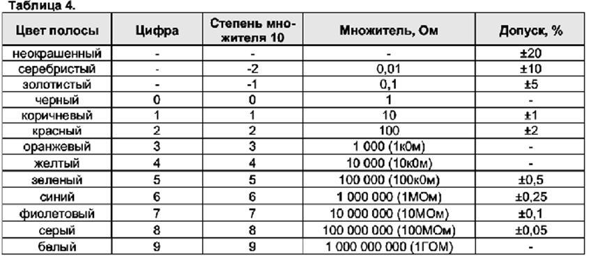 Разработка ПО для автоматизации склада радиодеталей Отчет по  Дата