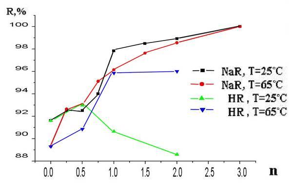 Гидротермальный синтез основного олеата висмута iii Отчет по  Рис 1 Зависимость степени осаждения r % висмута iii от молярного соотношения олеат ионов и висмута n