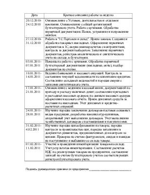 Дневник о прохождении учебной организационно экономической  Дневник о прохождении учебной организационно экономической практики в в отделе бухгалтерии торгового предприятия ЗАО Помещикъ