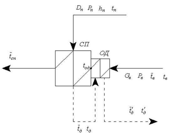 Проектный расчет рекуперативного теплообменника отопление кондиционер и земляной теплообменник