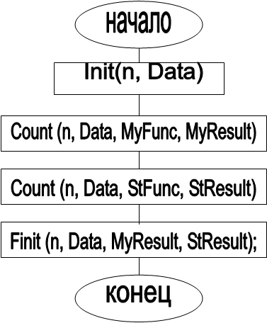 начало,Init(n, Data),Count (n, Data, MyFunc, MyResult),конец,Finit (n, Data, MyResult, StResult);,Count (n, Data, StFunc, StResult)