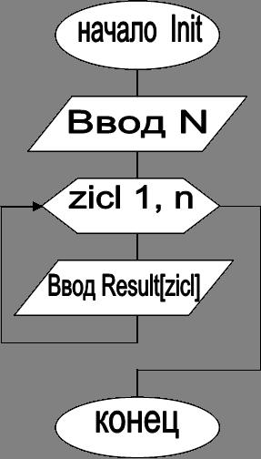 Ввод N,zicl 1, n,начало  Init,Ввод Result[zicl],конец