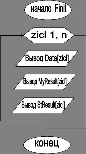начало  Finit,zicl 1, n,Вывод Data[zicl],Вывод MyResult[zicl],Вывод StResult[zicl],конец