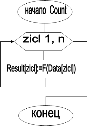 начало  Count,zicl 1, n,Result[zicl]:=F(Data[zicl]),конец
