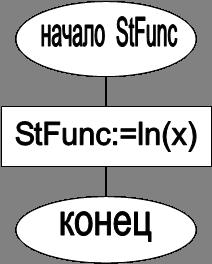начало  StFunc,StFunc:=ln(x),конец