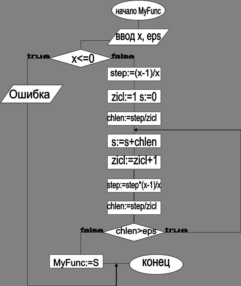начало MyFunc,x<=0,false,true,step:=(x-1)/x,zicl:=1 s:=0,chlen>eps,false,chlen:=step/zicl,s:=s+chlen,step:=step*(x-1)/x,Ошибка,zicl:=zicl+1,chlen:=step/zicl,true,MyFunc:=S,конец,ввод x, eps