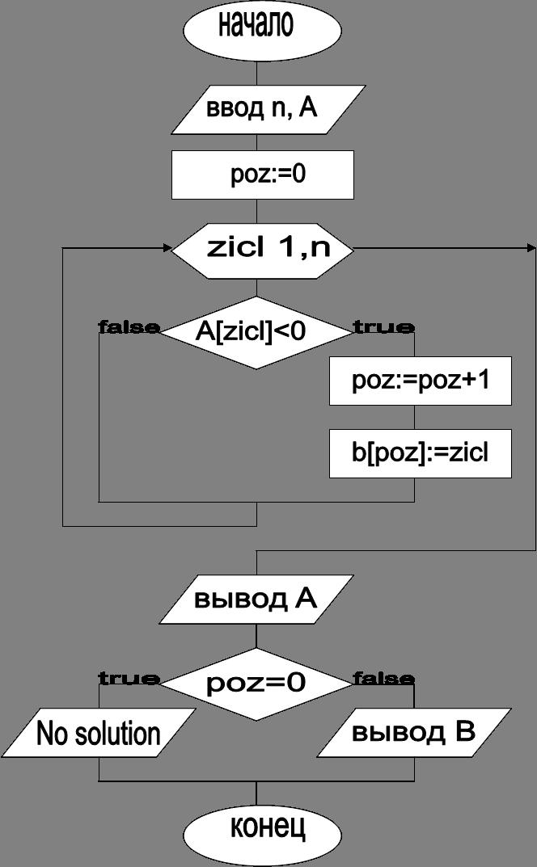 начало,ввод n, A,zicl 1,n,A[zicl]<0,false,true,poz:=0,poz:=poz+1,b[poz]:=zicl,вывод A,poz=0,false,true,No solution,вывод B,конец