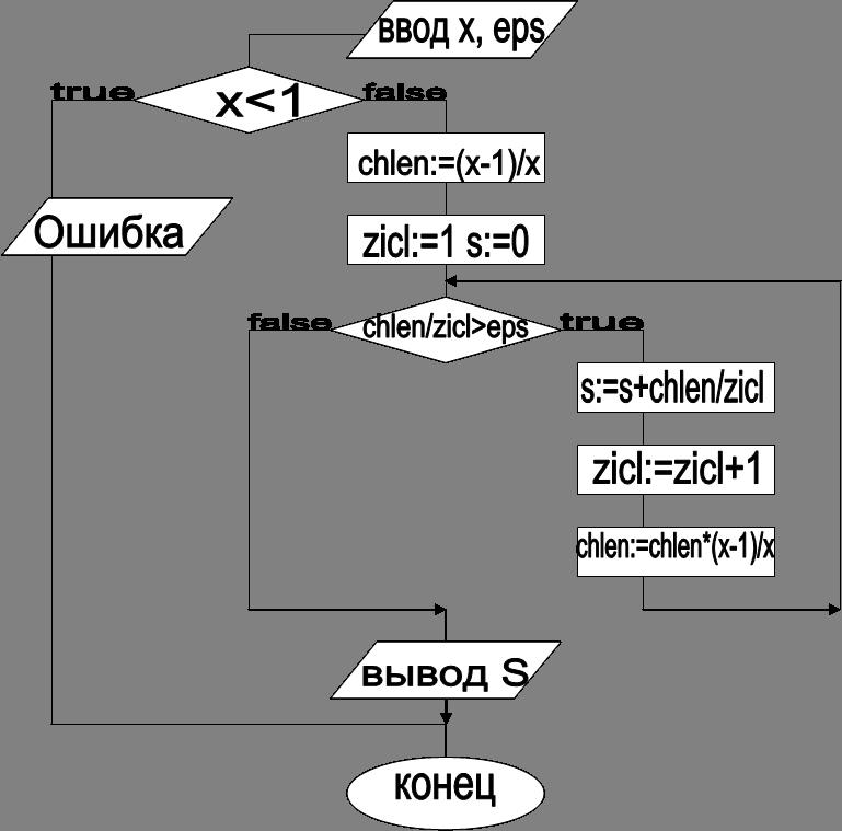 ввод x, eps,x<1,false,true,chlen:=(x-1)/x,zicl:=1 s:=0,chlen/zicl>eps,true,false,s:=s+chlen/zicl,zicl:=zicl+1,chlen:=chlen*(x-1)/x,вывод S,Ошибка,конец
