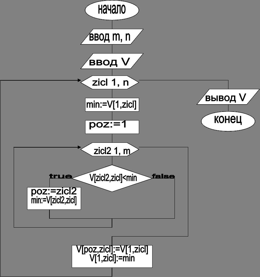 начало,ввод m, n,false,min:=V[1,zicl],zicl 1, n,true,poz:=1,V[zicl2,zicl]<min ,poz:=zicl2,конец,ввод V,zicl2 1, m,min:=V[zicl2,zicl],V[poz,zicl]:=V[1,zicl],V[1,zicl]:=min,вывод V