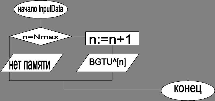 начало InputData,нет памяти,BGTU^[n],n:=n+1,n=Nmax,конец