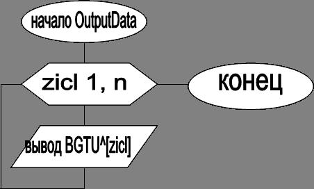 конец,zicl 1, n,вывод BGTU^[zicl],начало OutputData