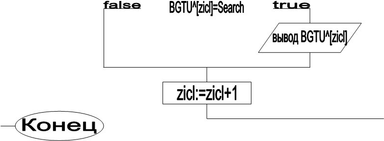 BGTU^[zicl]=Search,false,true,вывод BGTU^[zicl],zicl:=zicl+1,Конец