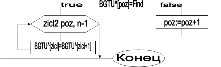 BGTU^[poz]=Find,false,true,poz:=poz+1,Конец,zicl2 poz, n-1,BGTU^[zicl]=BGTU^[zicl+1]
