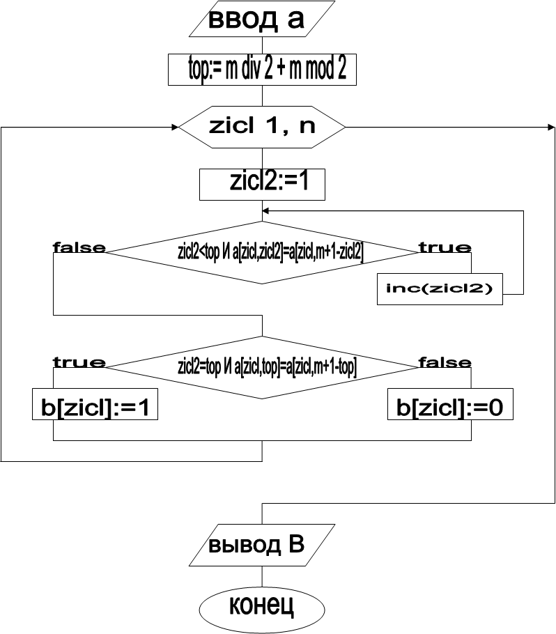 ввод a,zicl2=top И a[zicl,top]=a[zicl,m+1-top],false,true,zicl2:=1,top:= m div 2 + m mod 2,zicl 1, n,true,false,zicl2<top И a[zicl,zicl2]=a[zicl,m+1-zicl2] ,inc(zicl2),b[zicl]:=1,конец,вывод B,b[zicl]:=0