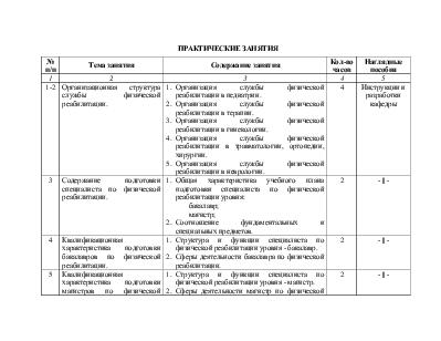 Организационная структура службы физической реабилитации в ...