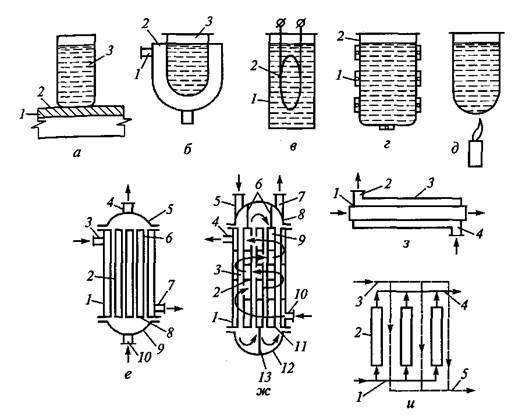 Схемы теплообменных аппаратов с рубашкой