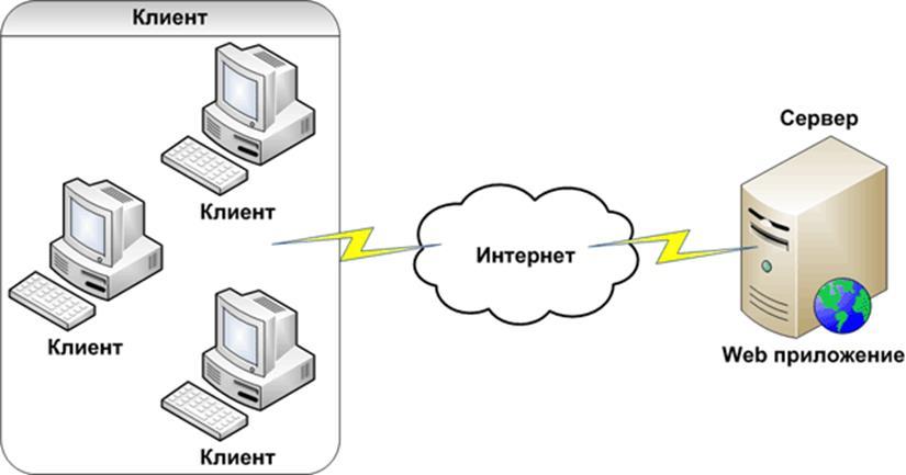 Серверы и клиенты картинки