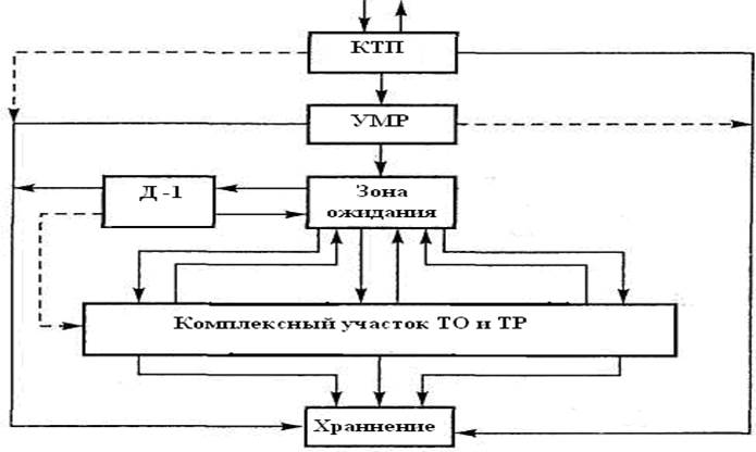 То-2 схема тех процесса