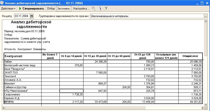 Разработка модуля управления дебиторской задолженностью в  Интерфейс пользователя Отчет Анализ дебиторской задолженности