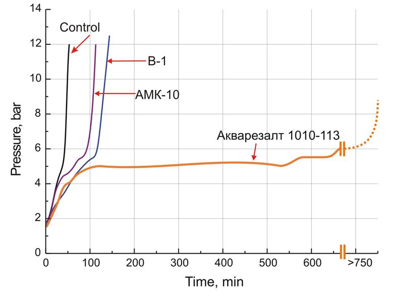 Диспергаторы серии Акремон В и АМК Технические  Рисунок Зависимость осмотического давления на мембране от времени эксперимента Контрольный опыт без добавления скаланта и диспергатора