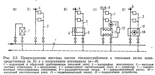Гидравлический режим с элеватором конвейер вакуумный piab